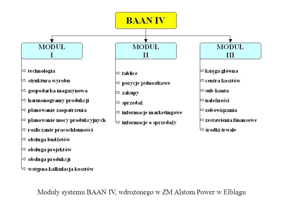 Moduły systemu BAAN IV, wdrożonego w ZM Alstom Power w Elblągu