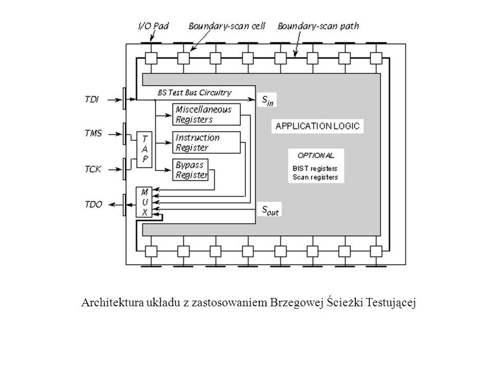 Architektura układu z zastosowaniem Brzegowej Ścieżki Testującej