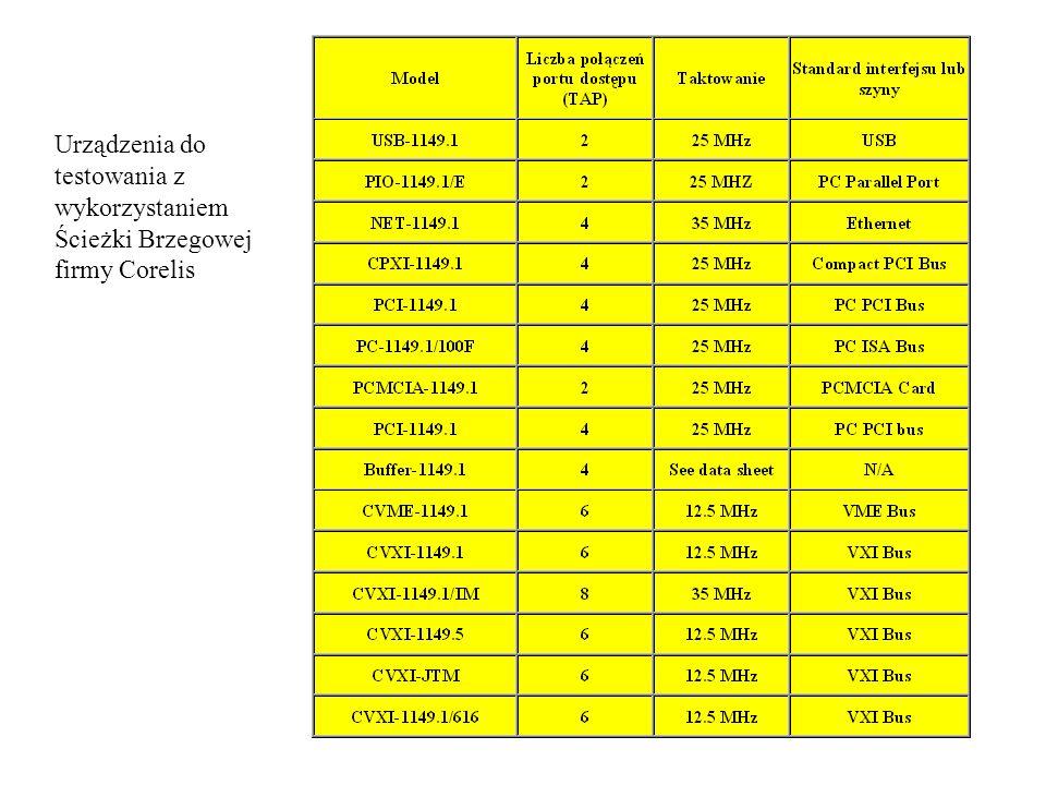 Urządzenia do testowania z wykorzystaniem Ścieżki Brzegowej firmy Corelis