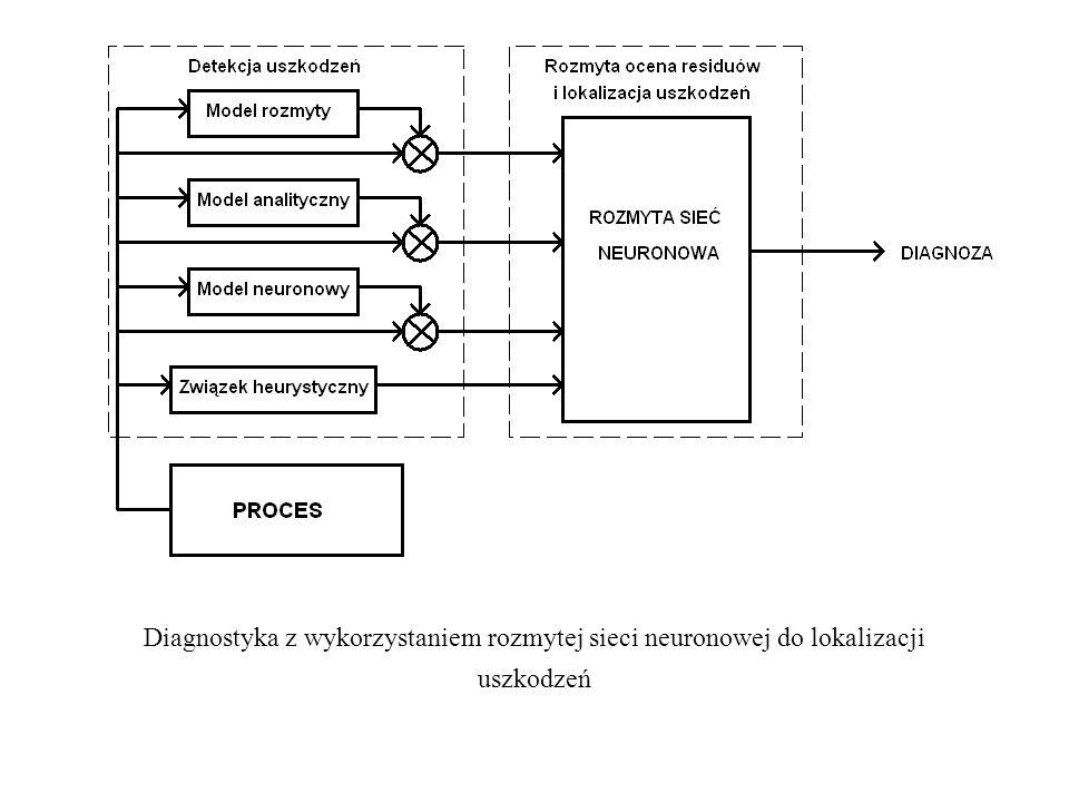 Diagnostyka z wykorzystaniem rozmytej sieci neuronowej do lokalizacji uszkodzeń