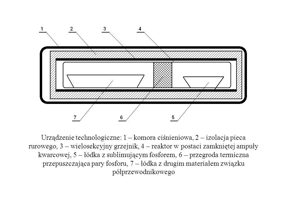 Urządzenie technologiczne: 1 – komora ciśnieniowa, 2 – izolacja pieca rurowego, 3 – wielosekcyjny grzejnik, 4 – reaktor w postaci zamkniętej ampuły kwarcowej, 5 – łódka z sublimującym fosforem, 6 – przegroda termiczna przepuszczająca pary fosforu, 7 – łódka z drugim materiałem związku półprzewodnikowego