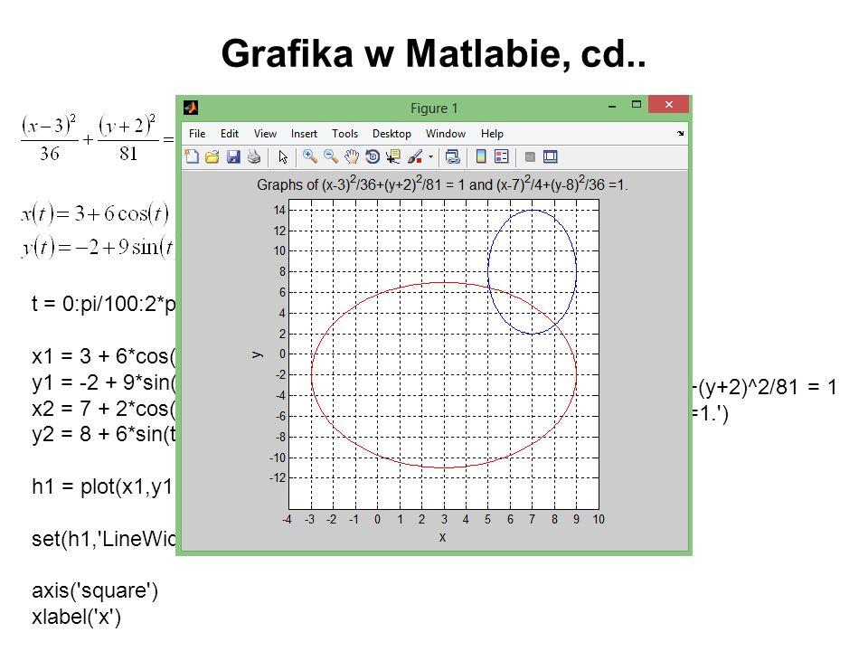 t = 0:pi/100:2*pi; x1 = 3 + 6*cos(t); y1 = -2 + 9*sin(t); x2 = 7 + 2*cos(t); y2 = 8 + 6*sin(t); h1 = plot(x1,y1,'r',x2,y2,'b'); set(h1,'LineWidth',1.2