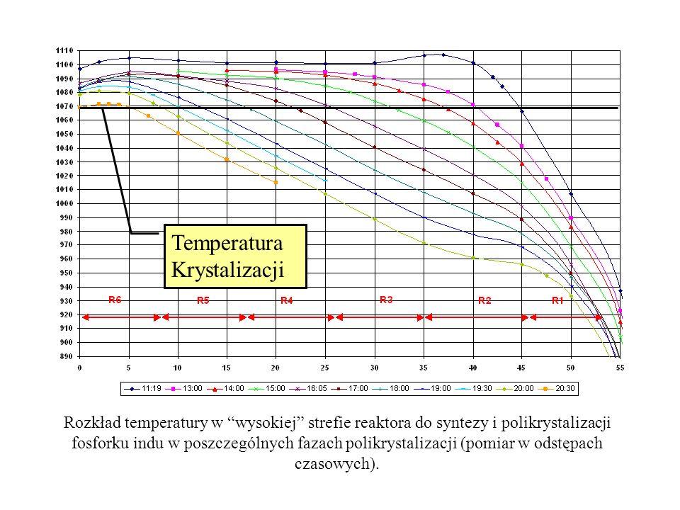 Rozkład temperatury w wysokiej strefie reaktora do syntezy i polikrystalizacji fosforku indu w poszczególnych fazach polikrystalizacji (pomiar w odstę