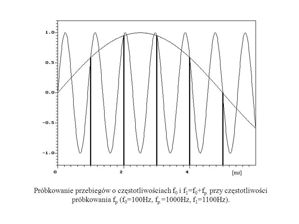 Próbkowanie przebiegów o częstotliwościach f 0 i f 1 =f 0 +f p. przy częstotliwości próbkowania f p (f 0 =100Hz, f p. =1000Hz, f 1 =1100Hz).