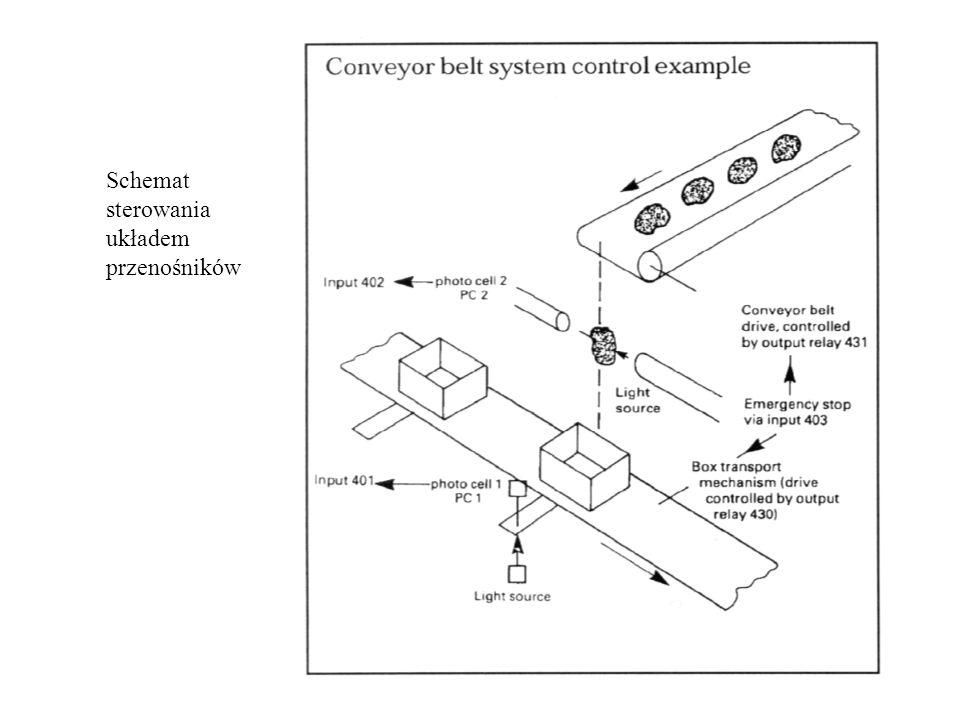 Schemat sterowania układem przenośników