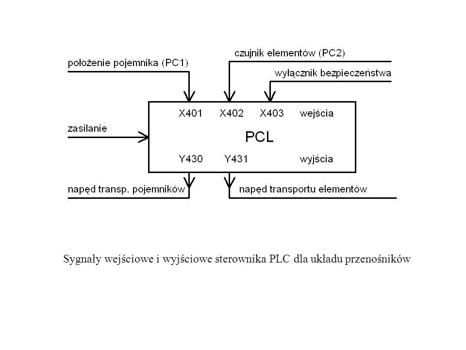 Sygnały wejściowe i wyjściowe sterownika PLC dla układu przenośników