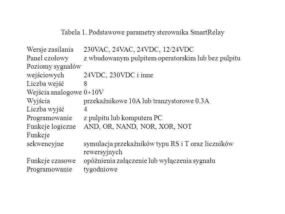 Tabela 1. Podstawowe parametry sterownika SmartRelay Wersje zasilania230VAC, 24VAC, 24VDC, 12/24VDC Panel czołowy z wbudowanym pulpitem operatorskim l