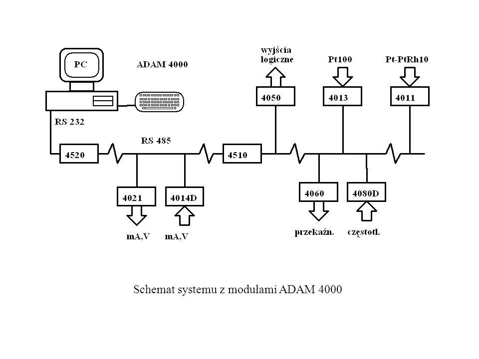 Schemat systemu z modułami ADAM 4000