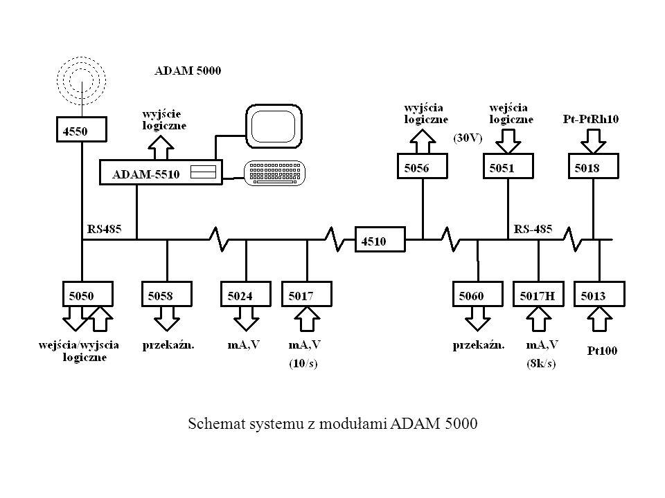 Schemat systemu z modułami ADAM 5000