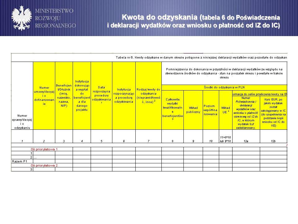 Kwota do odzyskania ( tabela 6 do Poświadczenia i deklaracji wydatków oraz wniosku o płatność od IZ do IC)