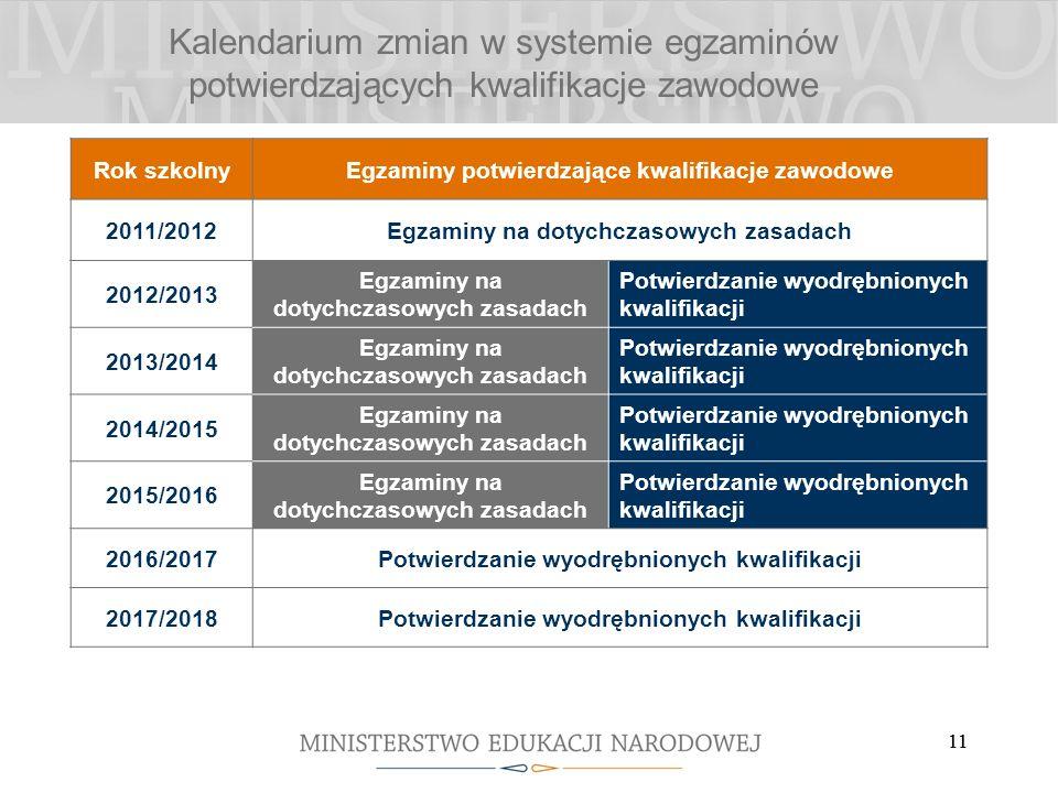 11 Kalendarium zmian w systemie egzaminów potwierdzających kwalifikacje zawodowe Rok szkolnyEgzaminy potwierdzające kwalifikacje zawodowe 2011/2012Egzaminy na dotychczasowych zasadach 2012/2013 Egzaminy na dotychczasowych zasadach Potwierdzanie wyodrębnionych kwalifikacji 2013/2014 Egzaminy na dotychczasowych zasadach Potwierdzanie wyodrębnionych kwalifikacji 2014/2015 Egzaminy na dotychczasowych zasadach Potwierdzanie wyodrębnionych kwalifikacji 2015/2016 Egzaminy na dotychczasowych zasadach Potwierdzanie wyodrębnionych kwalifikacji 2016/2017Potwierdzanie wyodrębnionych kwalifikacji 2017/2018Potwierdzanie wyodrębnionych kwalifikacji