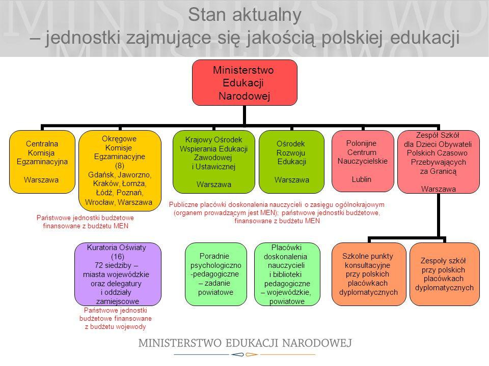 Stan aktualny – jednostki zajmujące się jakością polskiej edukacji Publiczne placówki doskonalenia nauczycieli o zasięgu ogólnokrajowym (organem prowadzącym jest MEN); państwowe jednostki budżetowe, finansowane z budżetu MEN Państwowe jednostki budżetowe finansowane z budżetu MEN Poradnie psychologiczno -pedagogiczne – zadanie powiatowe Kuratoria Oświaty (16) 72 siedziby – miasta wojewódzkie oraz delegatury i oddziały zamiejscowe Placówki doskonalenia nauczycieli i biblioteki pedagogiczne – wojewódzkie, powiatowe Państwowe jednostki budżetowe finansowane z budżetu wojewody