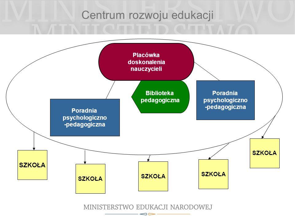 Placówka doskonalenia nauczycieli Poradnia psychologiczno -pedagogiczna Biblioteka pedagogiczna SZKOŁA Centrum rozwoju edukacji