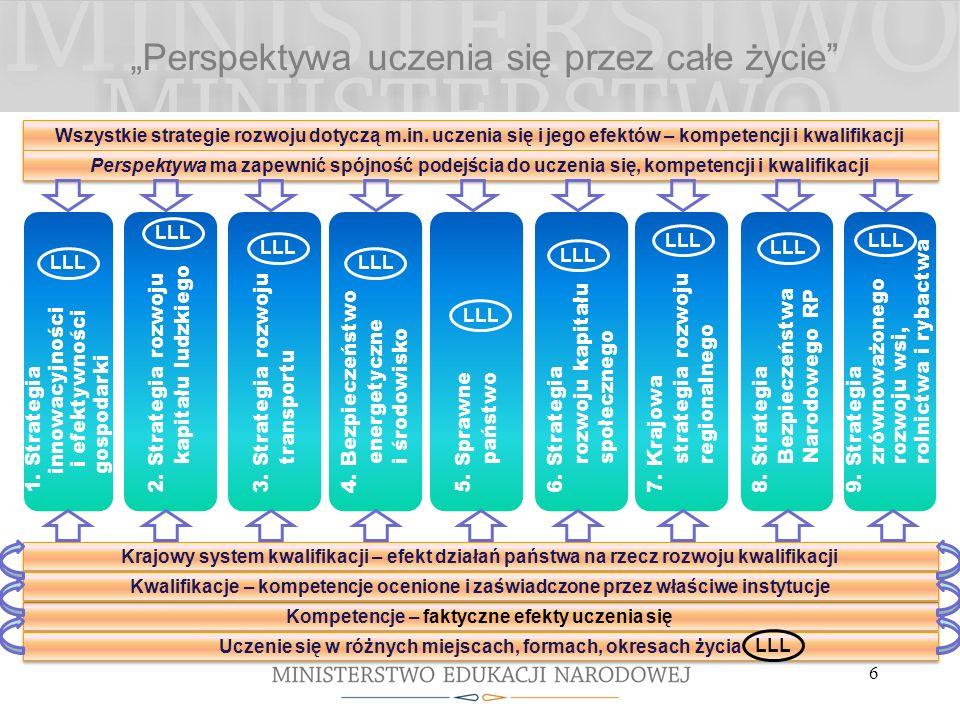 Perspektywa uczenia się przez całe życie 6 Wszystkie strategie rozwoju dotyczą m.in.
