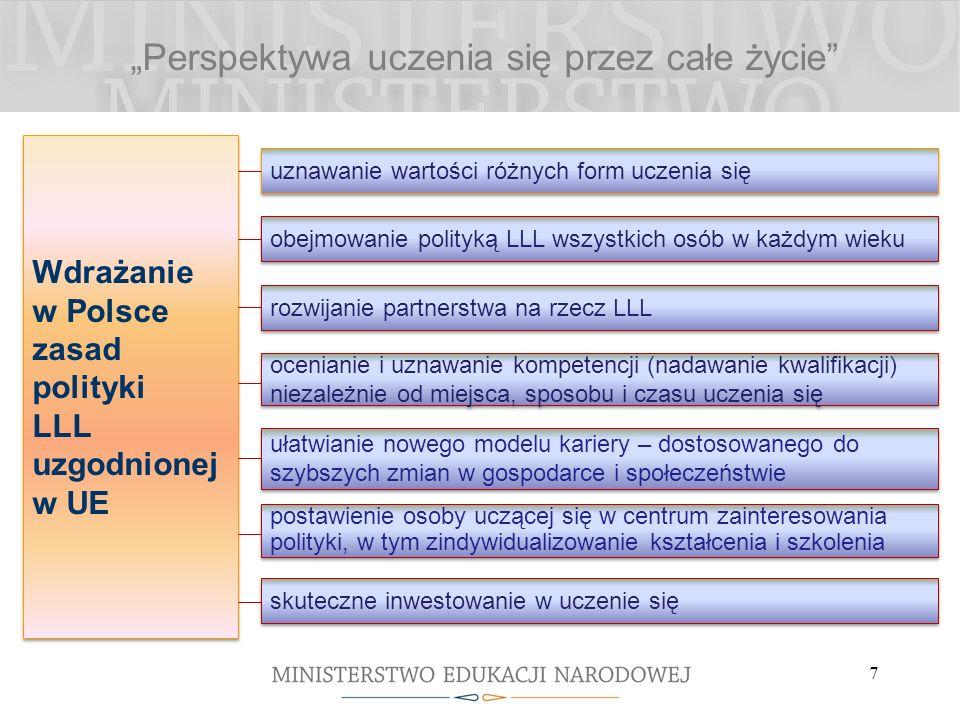 Perspektywa uczenia się przez całe życie 7 obejmowanie polityką LLL wszystkich osób w każdym wieku rozwijanie partnerstwa na rzecz LLL Wdrażanie w Polsce zasad polityki LLL uzgodnionej w UE Wdrażanie w Polsce zasad polityki LLL uzgodnionej w UE uznawanie wartości różnych form uczenia się ocenianie i uznawanie kompetencji (nadawanie kwalifikacji) niezależnie od miejsca, sposobu i czasu uczenia się ułatwianie nowego modelu kariery – dostosowanego do szybszych zmian w gospodarce i społeczeństwie postawienie osoby uczącej się w centrum zainteresowania polityki, w tym zindywidualizowanie kształcenia i szkolenia skuteczne inwestowanie w uczenie się