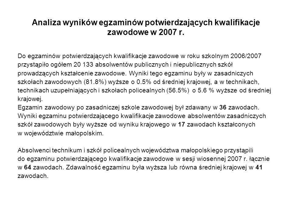 Analiza wyników egzaminów potwierdzających kwalifikacje zawodowe w 2007 r. Do egzaminów potwierdzających kwalifikacje zawodowe w roku szkolnym 2006/20