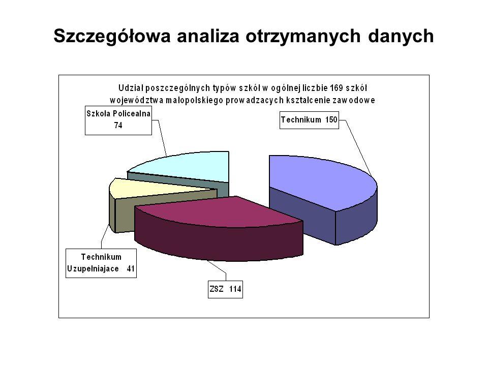 Szczegółowa analiza otrzymanych danych