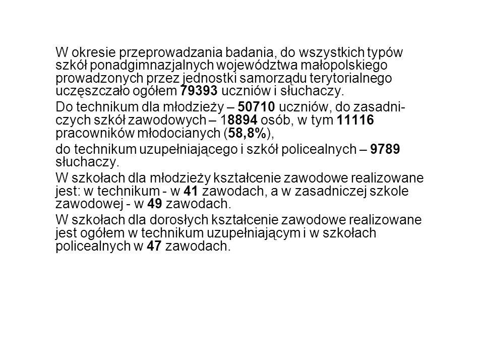 W okresie przeprowadzania badania, do wszystkich typów szkół ponadgimnazjalnych województwa małopolskiego prowadzonych przez jednostki samorządu teryt