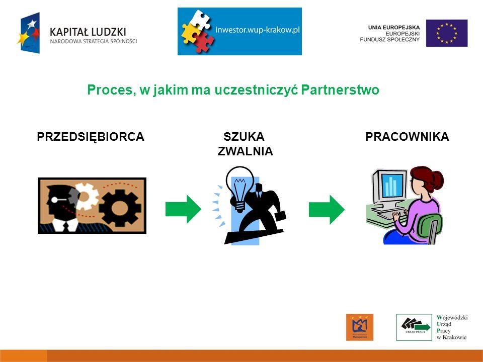 Proces, w jakim ma uczestniczyć Partnerstwo PRZEDSIĘBIORCA SZUKA PRACOWNIKA ZWALNIA