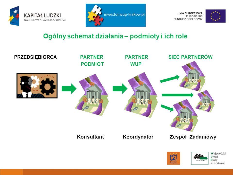Ogólny schemat działania – podmioty i ich role PRZEDSIĘBIORCA PARTNER PARTNER SIEĆ PARTNERÓW PODMIOT WUP Konsultant Koordynator Zespół Zadaniowy