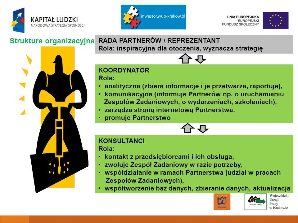 Struktura organizacyjna RADA PARTNERÓW \ REPREZENTANT Rola: inspiracyjna dla otoczenia, wyznacza strategię KOORDYNATOR Rola: analityczna (zbiera informacje i je przetwarza, raportuje), komunikacyjna (informuje Partnerów np.