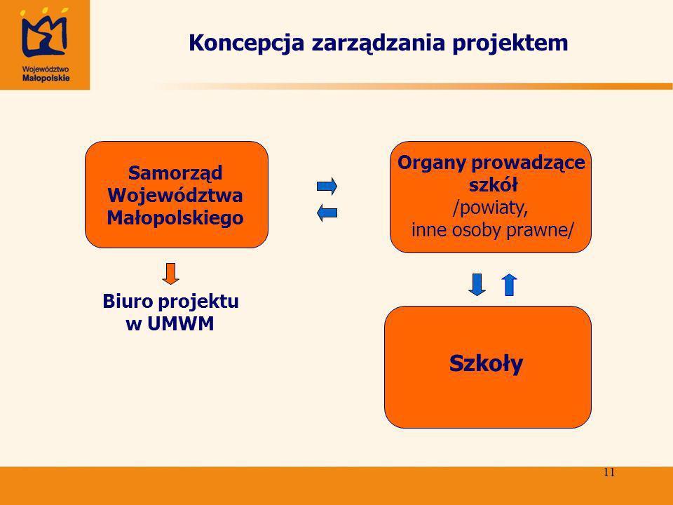 11 Koncepcja zarządzania projektem Samorząd Województwa Małopolskiego Organy prowadzące szkół /powiaty, inne osoby prawne/ Szkoły Biuro projektu w UMWM