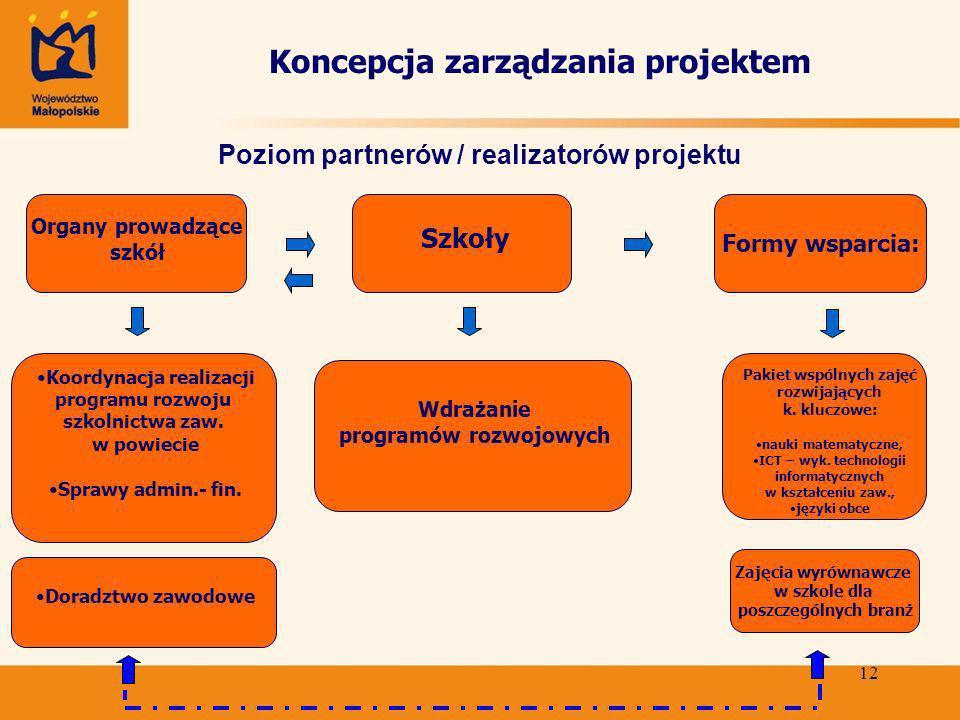 12 Koncepcja zarządzania projektem Poziom partnerów / realizatorów projektu Organy prowadzące szkół Szkoły Wdrażanie programów rozwojowych Koordynacja realizacji programu rozwoju szkolnictwa zaw.