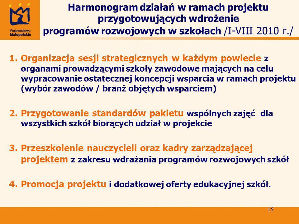 15 Harmonogram działań w ramach projektu przygotowujących wdrożenie programów rozwojowych w szkołach /I-VIII 2010 r./ 1.Organizacja sesji strategicznych w każdym powiecie z organami prowadzącymi szkoły zawodowe mających na celu wypracowanie ostatecznej koncepcji wsparcia w ramach projektu (wybór zawodów / branż objętych wsparciem) 2.Przygotowanie standardów pakietu wspólnych zajęć dla wszystkich szkół biorących udział w projekcie 3.Przeszkolenie nauczycieli oraz kadry zarządzającej projektem z zakresu wdrażania programów rozwojowych szkół 4.Promocja projektu i dodatkowej oferty edukacyjnej szkół.