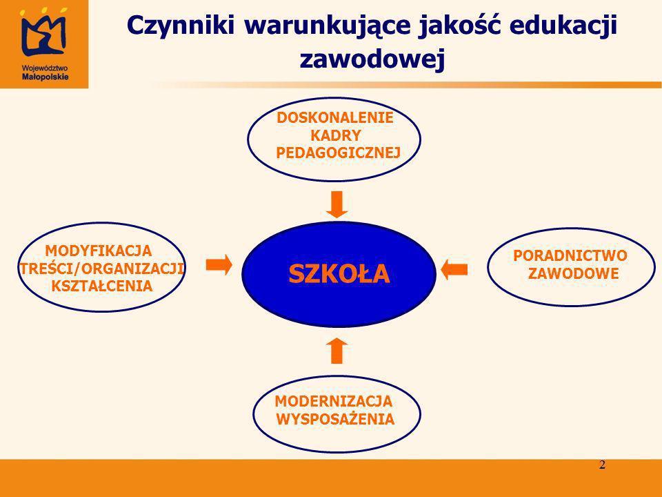 2 2 Czynniki warunkujące jakość edukacji zawodowej MODERNIZACJA WYSPOSAŻENIA SZKOŁA PORADNICTWO ZAWODOWE DOSKONALENIE KADRY PEDAGOGICZNEJ MODYFIKACJA TREŚCI/ORGANIZACJI KSZTAŁCENIA