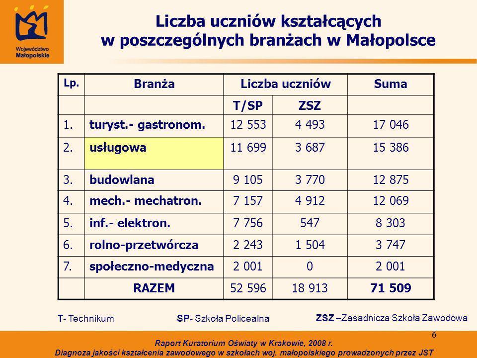 6 6 Liczba uczniów kształcących w poszczególnych branżach w Małopolsce Lp.