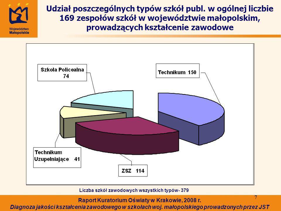 7 7 Udział poszczególnych typów szkół publ.