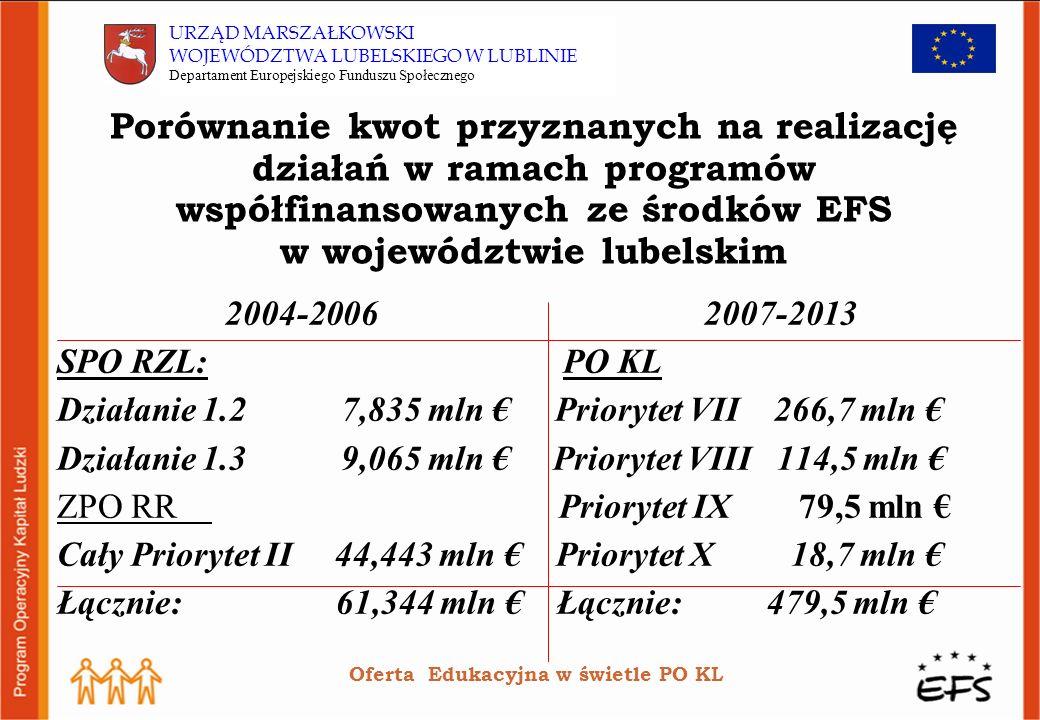 Porównanie kwot przyznanych na realizację działań w ramach programów współfinansowanych ze środków EFS w województwie lubelskim 2004-2006 2007-2013 SPO RZL: PO KL Działanie 1.2 7,835 mln Priorytet VII 266,7 mln Działanie 1.3 9,065 mln Priorytet VIII 114,5 mln ZPO RR Priorytet IX 79,5 mln Cały Priorytet II 44,443 mln Priorytet X 18,7 mln Łącznie: 61,344 mln Łącznie: 479,5 mln Oferta Edukacyjna w świetle PO KL