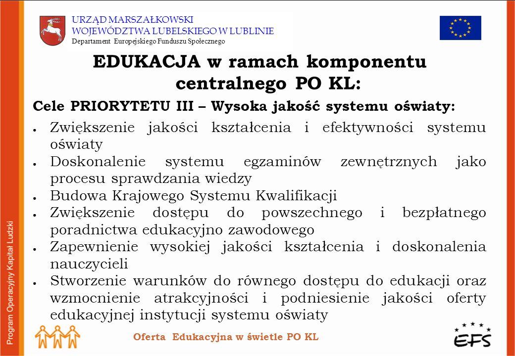 EDUKACJA w ramach komponentu centralnego PO KL: Cele PRIORYTETU III – Wysoka jakość systemu oświaty: Zwiększenie jakości kształcenia i efektywności systemu oświaty Doskonalenie systemu egzaminów zewnętrznych jako procesu sprawdzania wiedzy Budowa Krajowego Systemu Kwalifikacji Zwiększenie dostępu do powszechnego i bezpłatnego poradnictwa edukacyjno zawodowego Zapewnienie wysokiej jakości kształcenia i doskonalenia nauczycieli Stworzenie warunków do równego dostępu do edukacji oraz wzmocnienie atrakcyjności i podniesienie jakości oferty edukacyjnej instytucji systemu oświaty Oferta Edukacyjna w świetle PO KL