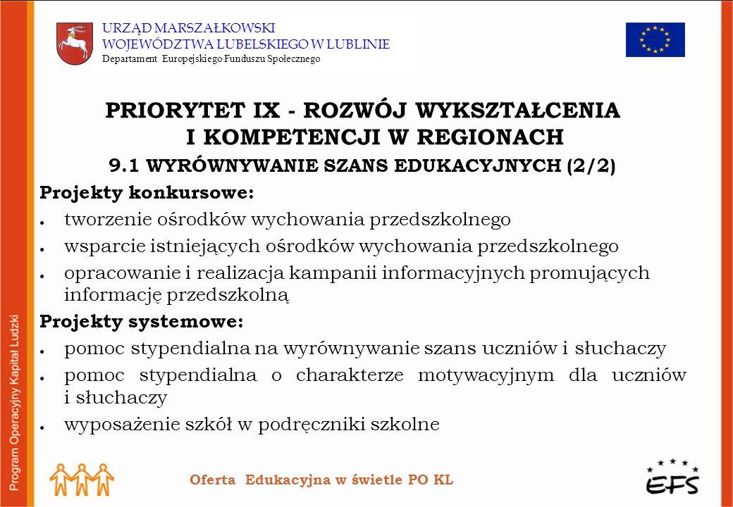 PRIORYTET IX - ROZWÓJ WYKSZTAŁCENIA I KOMPETENCJI W REGIONACH 9.1 WYRÓWNYWANIE SZANS EDUKACYJNYCH (2/2) Projekty konkursowe: tworzenie ośrodków wychowania przedszkolnego wsparcie istniejących ośrodków wychowania przedszkolnego opracowanie i realizacja kampanii informacyjnych promujących informację przedszkolną Projekty systemowe: pomoc stypendialna na wyrównywanie szans uczniów i słuchaczy pomoc stypendialna o charakterze motywacyjnym dla uczniów i słuchaczy wyposażenie szkół w podręczniki szkolne Oferta Edukacyjna w świetle PO KL