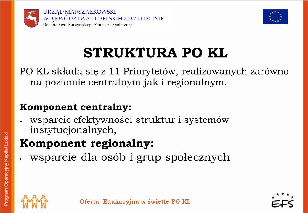 STRUKTURA PO KL PO KL składa się z 11 Priorytetów, realizowanych zarówno na poziomie centralnym jak i regionalnym.