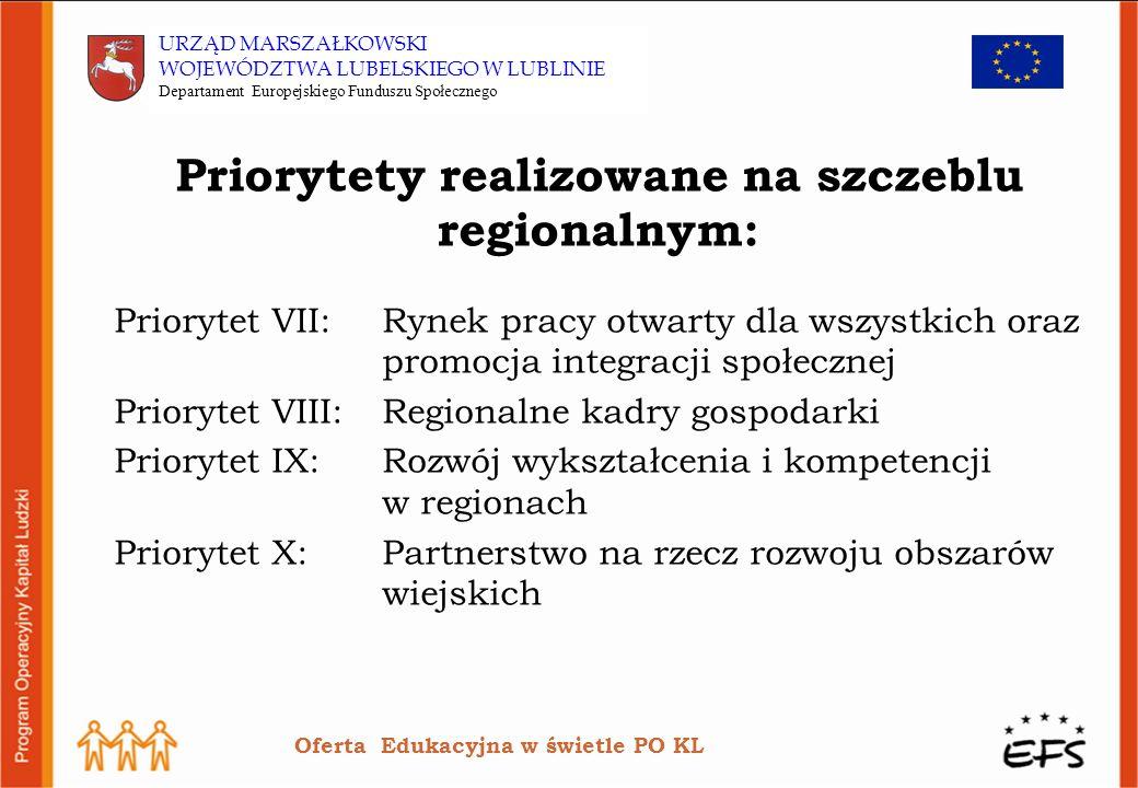 Priorytety realizowane na szczeblu regionalnym: Priorytet VII:Rynek pracy otwarty dla wszystkich oraz promocja integracji społecznej Priorytet VIII:Regionalne kadry gospodarki Priorytet IX:Rozwój wykształcenia i kompetencji w regionach Priorytet X:Partnerstwo na rzecz rozwoju obszarów wiejskich Oferta Edukacyjna w świetle PO KL
