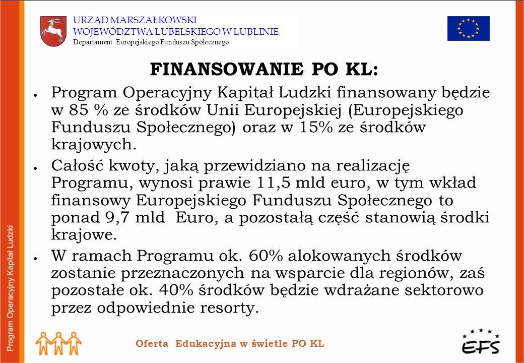 FINANSOWANIE PO KL: Program Operacyjny Kapitał Ludzki finansowany będzie w 85 % ze środków Unii Europejskiej (Europejskiego Funduszu Społecznego) oraz w 15% ze środków krajowych.