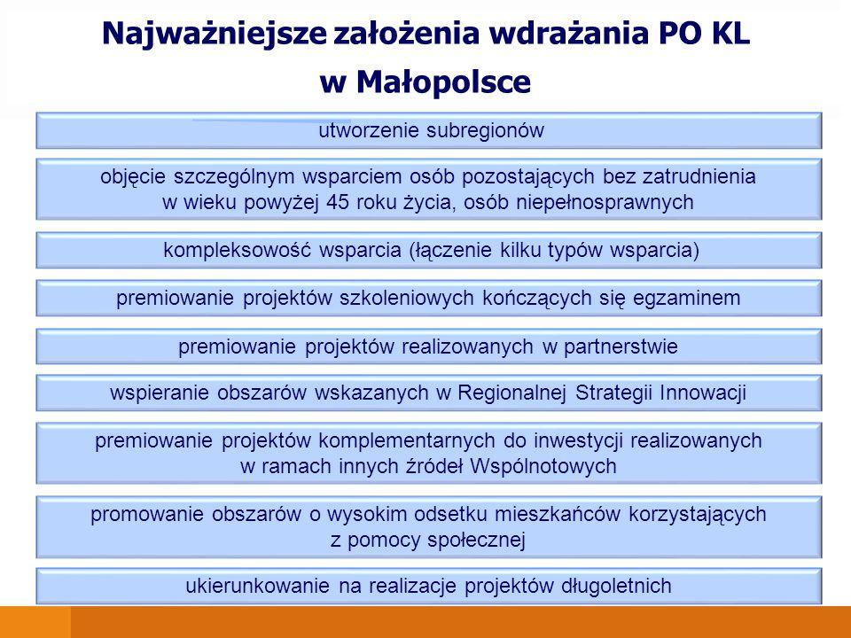 Najważniejsze założenia wdrażania PO KL w Małopolsce utworzenie subregionów objęcie szczególnym wsparciem osób pozostających bez zatrudnienia w wieku powyżej 45 roku życia, osób niepełnosprawnych kompleksowość wsparcia (łączenie kilku typów wsparcia) premiowanie projektów szkoleniowych kończących się egzaminem premiowanie projektów realizowanych w partnerstwie wspieranie obszarów wskazanych w Regionalnej Strategii Innowacji premiowanie projektów komplementarnych do inwestycji realizowanych w ramach innych źródeł Wspólnotowych promowanie obszarów o wysokim odsetku mieszkańców korzystających z pomocy społecznej ukierunkowanie na realizacje projektów długoletnich