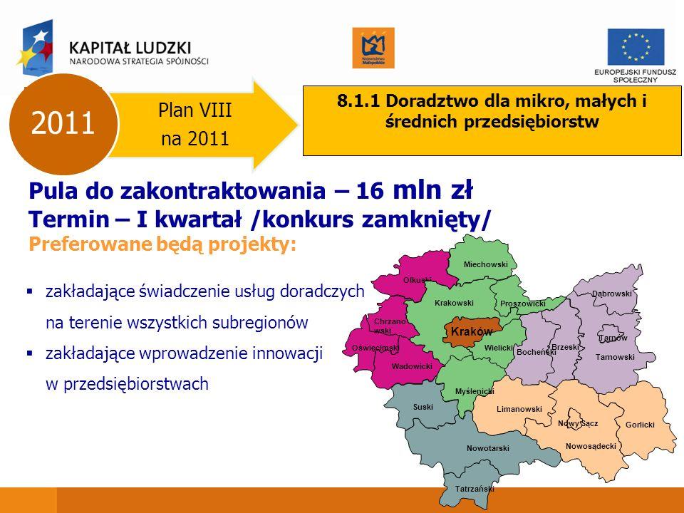 Plan VIII na 2011 2011 8.1.1 Doradztwo dla mikro, małych i średnich przedsiębiorstw Pula do zakontraktowania – 16 mln zł Termin – I kwartał /konkurs zamknięty/ Preferowane będą projekty: zakładające świadczenie usług doradczych na terenie wszystkich subregionów zakładające wprowadzenie innowacji w przedsiębiorstwach Dąbrowski Brzeski Gorlicki Wadowicki Suski Tatrzański Oświęcimski Chrzano wski Olkuski Proszowicki Miechowski Wielicki Bocheński Limanowski Nowotarski Tarnowski Nowosądecki Kraków Nowy Sącz Tarnów Krakowski Myślenicki
