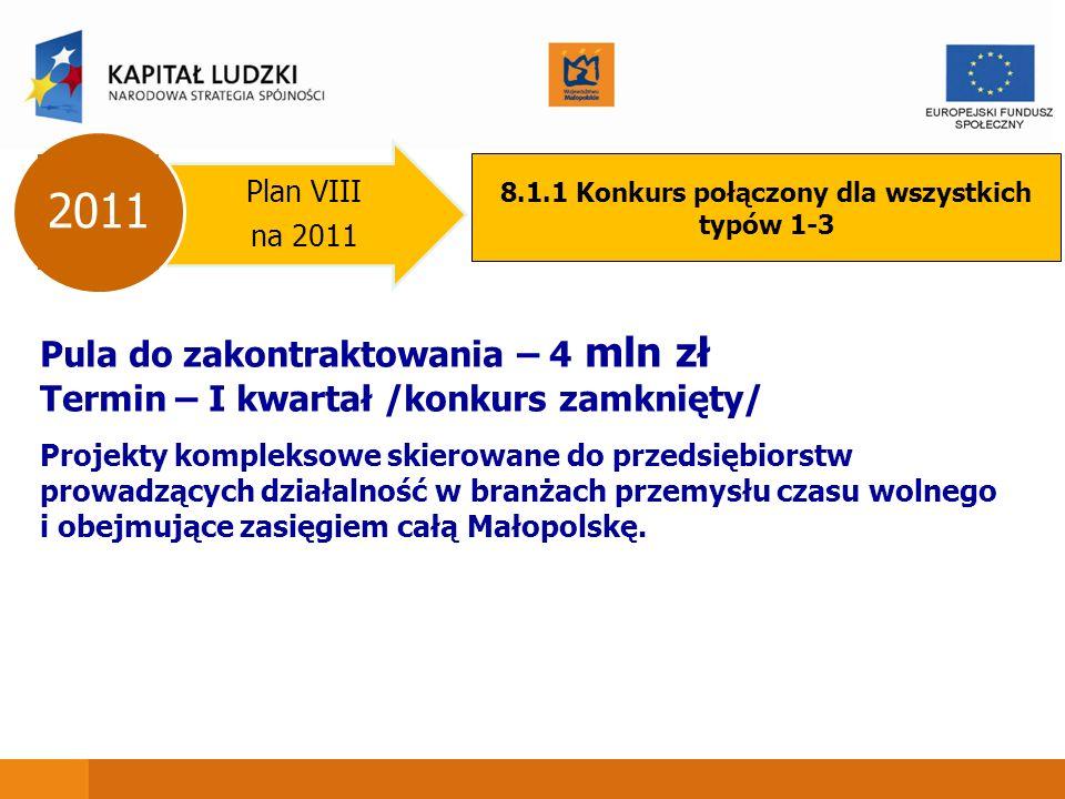 Plan VIII na 2011 2011 8.1.1 Konkurs połączony dla wszystkich typów 1-3 Pula do zakontraktowania – 4 mln zł Termin – I kwartał /konkurs zamknięty/ Projekty kompleksowe skierowane do przedsiębiorstw prowadzących działalność w branżach przemysłu czasu wolnego i obejmujące zasięgiem całą Małopolskę.