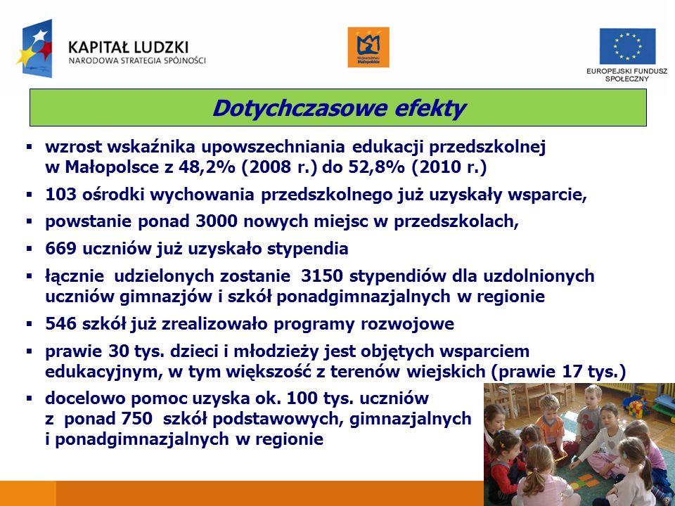 Dotychczasowe efekty wzrost wskaźnika upowszechniania edukacji przedszkolnej w Małopolsce z 48,2% (2008 r.) do 52,8% (2010 r.) 103 ośrodki wychowania przedszkolnego już uzyskały wsparcie, powstanie ponad 3000 nowych miejsc w przedszkolach, 669 uczniów już uzyskało stypendia łącznie udzielonych zostanie 3150 stypendiów dla uzdolnionych uczniów gimnazjów i szkół ponadgimnazjalnych w regionie 546 szkół już zrealizowało programy rozwojowe prawie 30 tys.