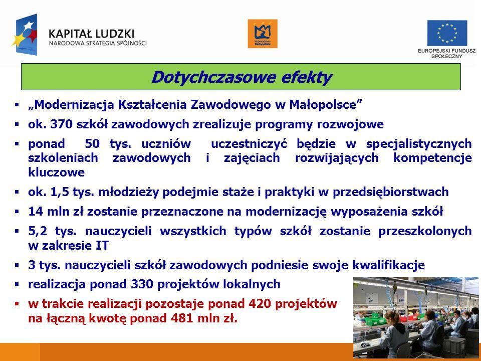 Dotychczasowe efekty Modernizacja Kształcenia Zawodowego w Małopolsce ok.