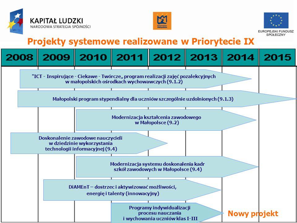 Projekty systemowe realizowane w Priorytecie IX ICT - Inspirujące - Ciekawe - Twórcze program realizacji zajęć pozalekcyjnych w małopolskich ośrodkach wychowawczych (9.1.2) Małopolski program stypendialny dla uczniów szczególnie uzdolnionych (9.1.3) Modernizacja kształcenia zawodowego w Małopolsce (9.2) Doskonalenie zawodowe nauczycieli w dziedzinie wykorzystania technologii informacyjnej (9.4) Modernizacja systemu doskonalenia kadr szkół zawodowych w Małopolsce (9.4) DiAMEnT – dostrzec i aktywizować możliwości, energię i talenty (innowacyjny) Programy indywidualizacji procesu nauczania i wychowania uczniów klas I-III Nowy projekt