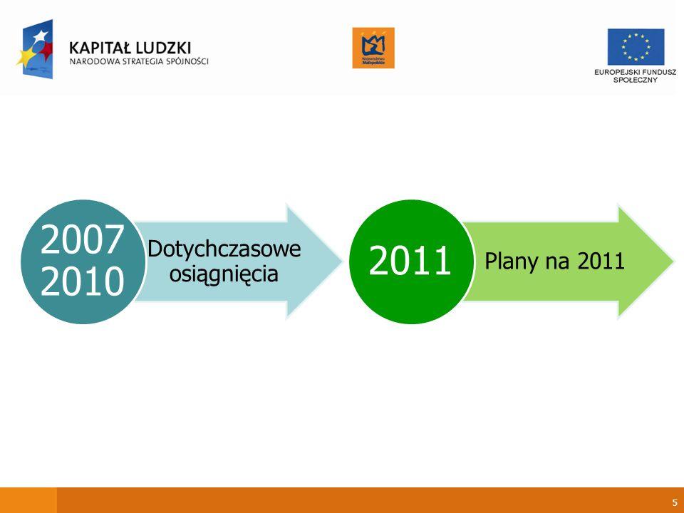 5 Dotychczasow e osiągnięcia 2007 2010 Plany na 2011 2011