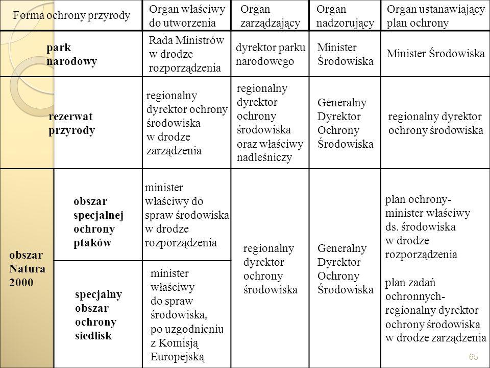 65 Forma ochrony przyrody Organ właściwy do utworzenia Organ zarządzający Organ nadzorujący Organ ustanawiający plan ochrony park narodowy Rada Minist