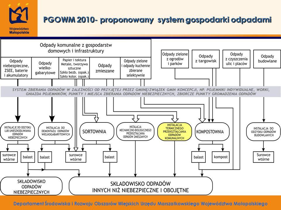 Departament Środowiska i Rozwoju Obszarów Wiejskich Urzędu Marszałkowskiego Województwa Małopolskiego PGOWM 2010- proponowany system gospodarki odpada