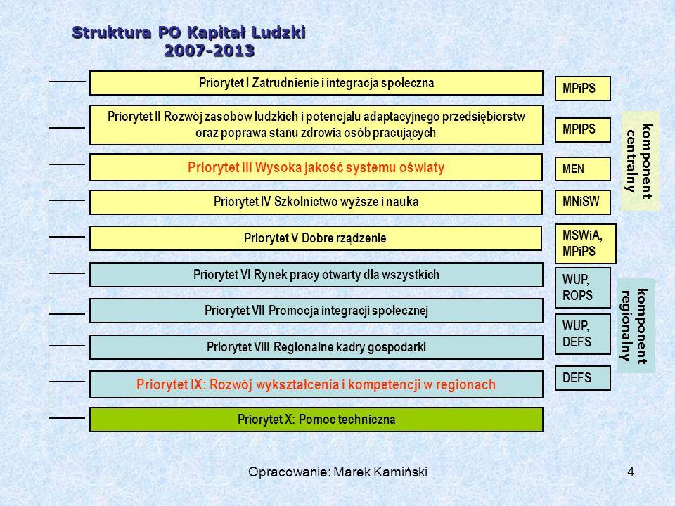 Opracowanie: Marek Kamiński25 PRIORYTET IX ROZWÓJ WYKSZTAŁCENIA I KOMPETENCJI W REGIONACH modernizacjęofertykształcenia zawodowego i dostosowanie jej do potrzeb lokalnego i regionalnego rynku pracy (wprowadzanie nowych kierunków kształcenia, modyfikacja programów nauczania na kierunkach istniejących)