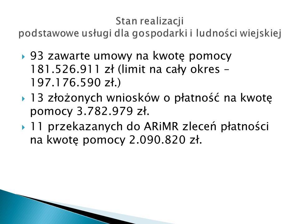 93 zawarte umowy na kwotę pomocy 181.526.911 zł (limit na cały okres – 197.176.590 zł.) 13 złożonych wniosków o płatność na kwotę pomocy 3.782.979 zł.