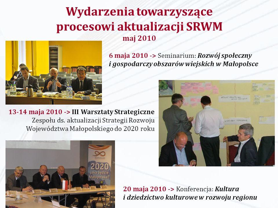 Wydarzenia towarzyszące procesowi aktualizacji SRWM maj 2010 6 maja 2010 -> Seminarium: Rozwój społeczny i gospodarczy obszarów wiejskich w Małopolsce 20 maja 2010 -> Konferencja: Kultura i dziedzictwo kulturowe w rozwoju regionu 13-14 maja 2010 -> III Warsztaty Strategiczne Zespołu ds.