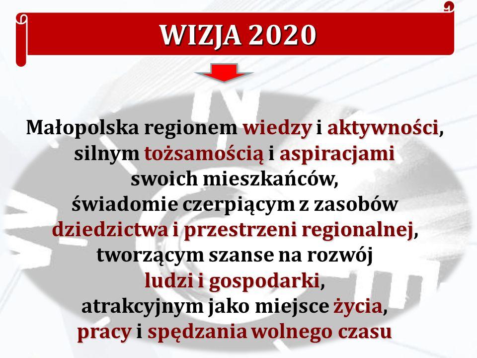 WIZJA 2020 wiedzyaktywności Małopolska regionem wiedzy i aktywności, tożsamościąaspiracjami silnym tożsamością i aspiracjami swoich mieszkańców, dziedzictwa i przestrzeni regionalnej świadomie czerpiącym z zasobów dziedzictwa i przestrzeni regionalnej, ludzi i gospodarki tworzącym szanse na rozwój ludzi i gospodarki, życia pracyspędzania wolnego czasu atrakcyjnym jako miejsce życia, pracy i spędzania wolnego czasu